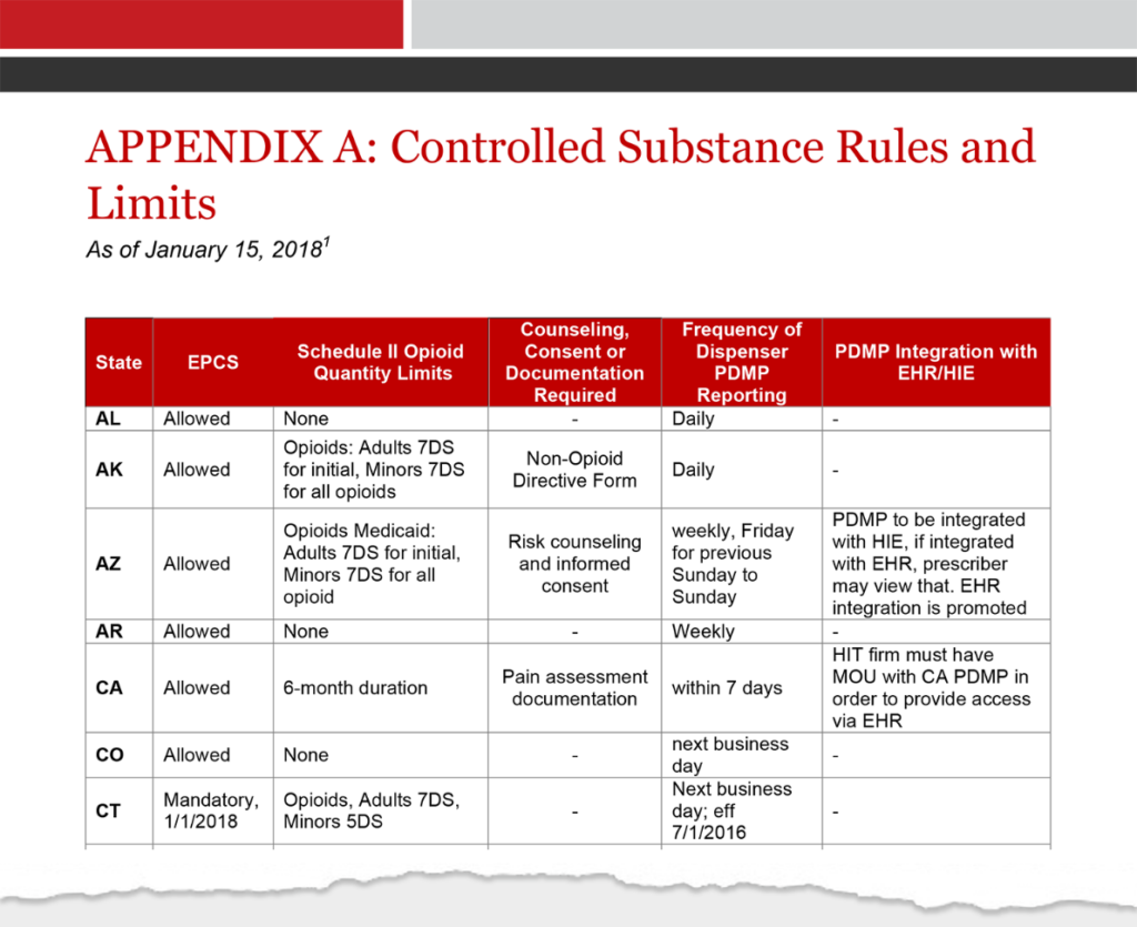 Controlled Substance Rules