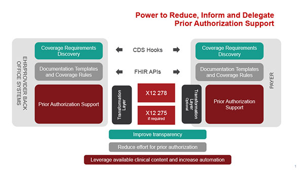 Power to Reduce, Inform, and Delegate Prior Authorization Support