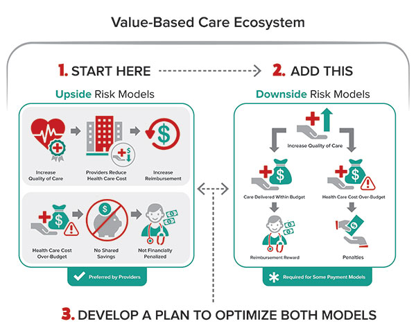 Value-based care ecosystem
