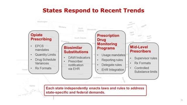 ePrescribing Regulatory Changes