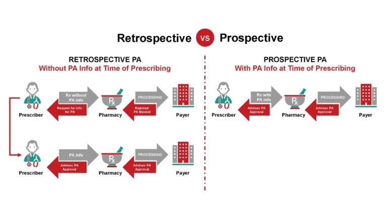 Retrospective vs. Prospective ePA