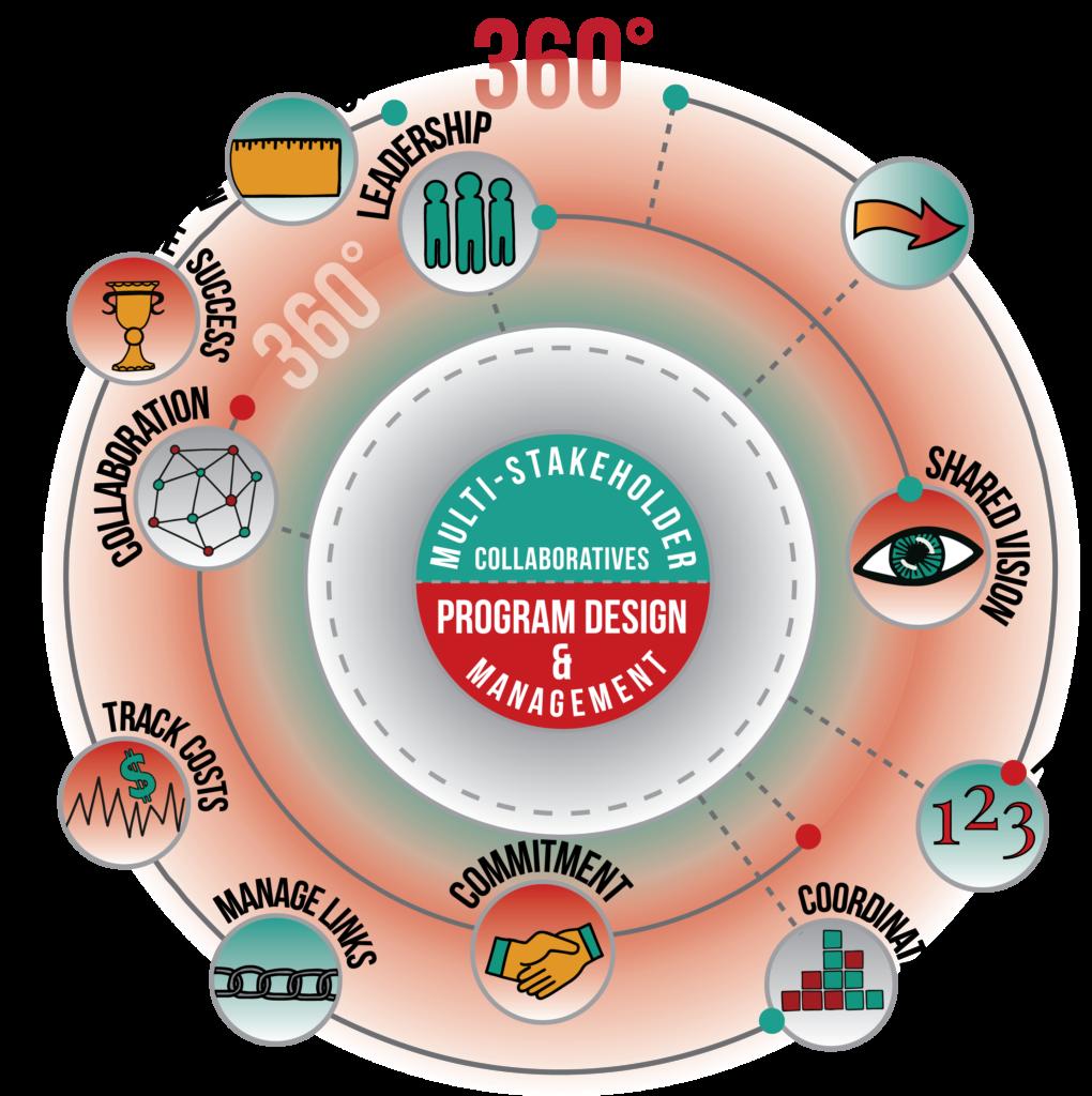 Multi-stakeholder Collaboratives