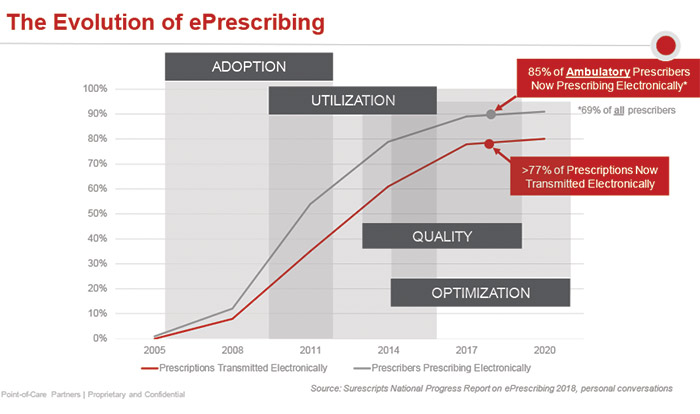 The evolution of e-prescribing